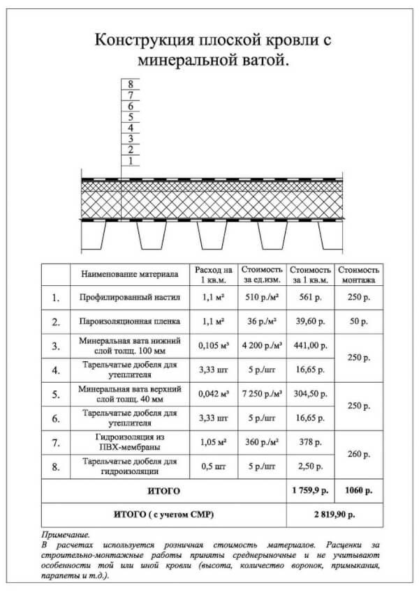 Конструкция плоской кровли с минеральной ватой