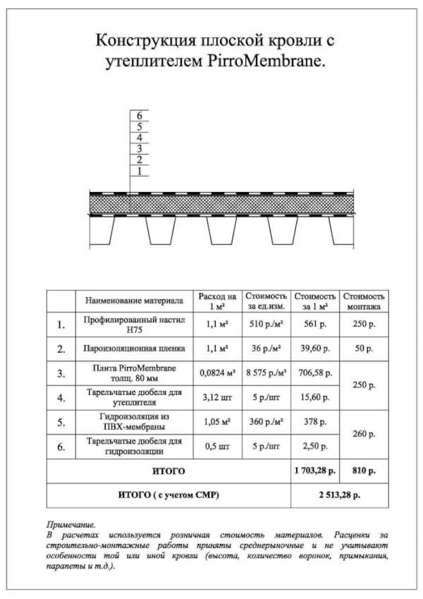 Конструкция плоской кровли с утеплителем PirroMembrane